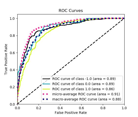 Comparar performance de Modelos